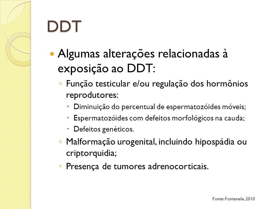 DDT Algumas alterações relacionadas à exposição ao DDT: