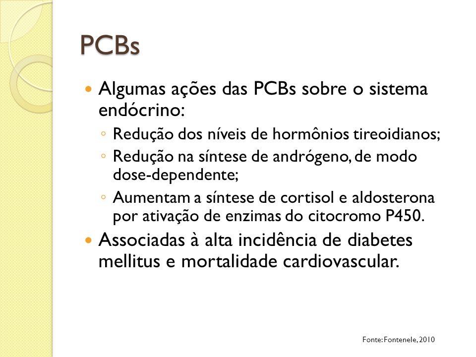 PCBs Algumas ações das PCBs sobre o sistema endócrino: