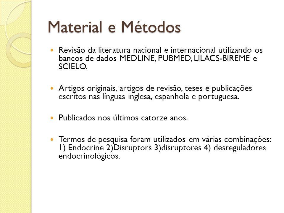 Material e Métodos Revisão da literatura nacional e internacional utilizando os bancos de dados MEDLINE, PUBMED, LILACS-BIREME e SCIELO.