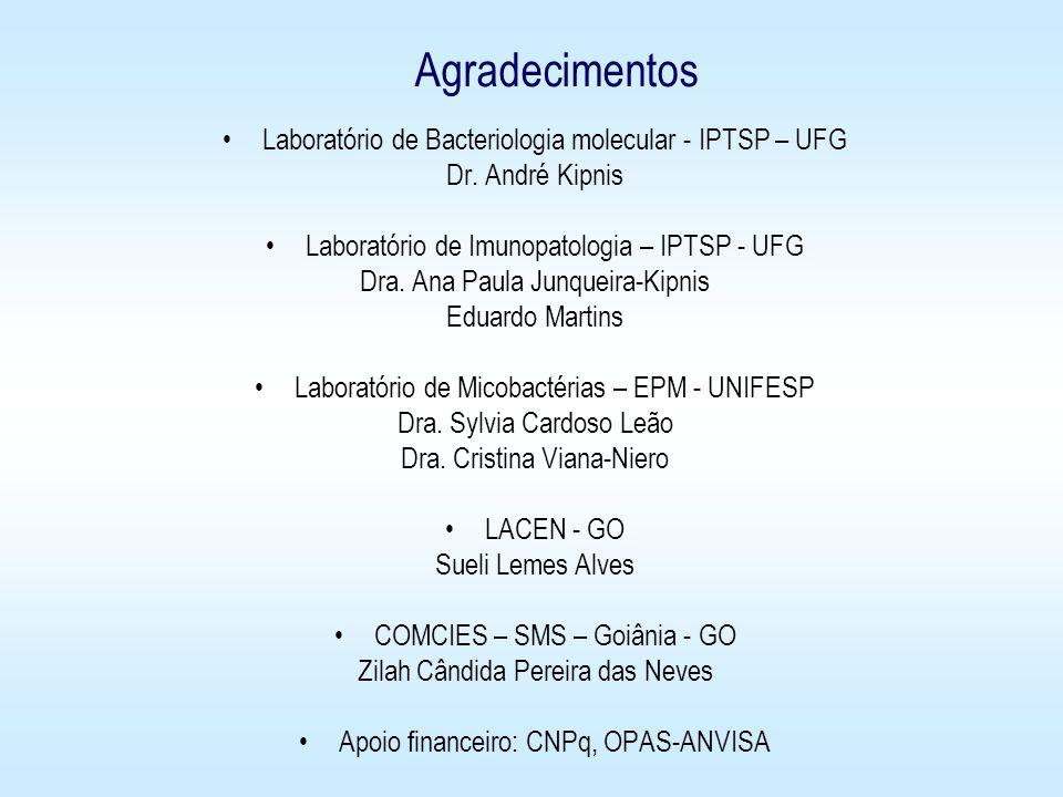 Agradecimentos Laboratório de Bacteriologia molecular - IPTSP – UFG