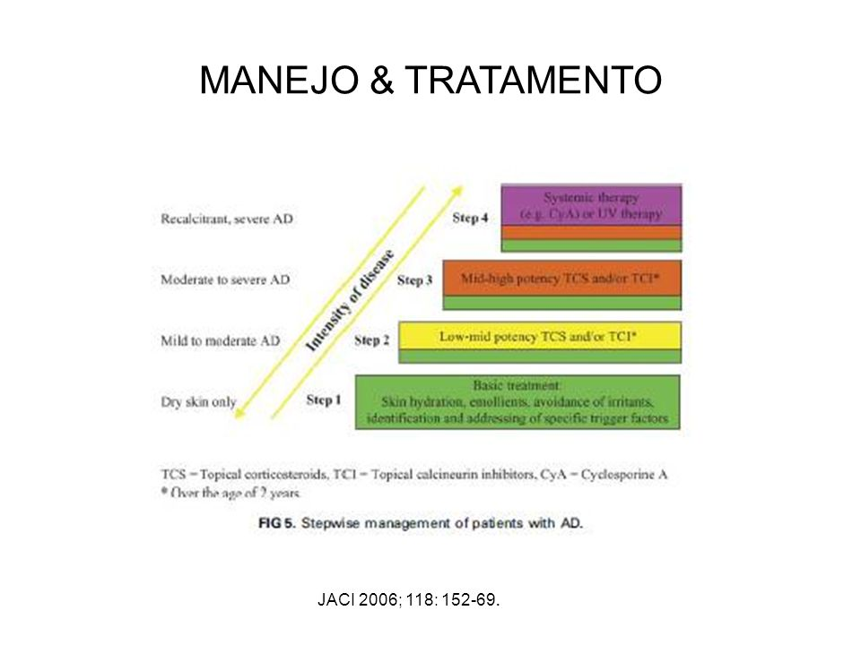 MANEJO & TRATAMENTO JACI 2006; 118: 152-69.