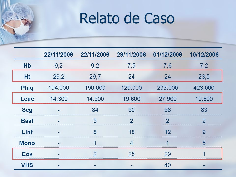 Relato de Caso 22/11/2006 29/11/2006 01/12/2006 10/12/2006 Hb 9,2 7,5
