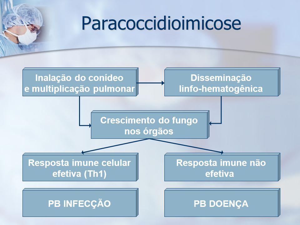 e multiplicação pulmonar Resposta imune celular