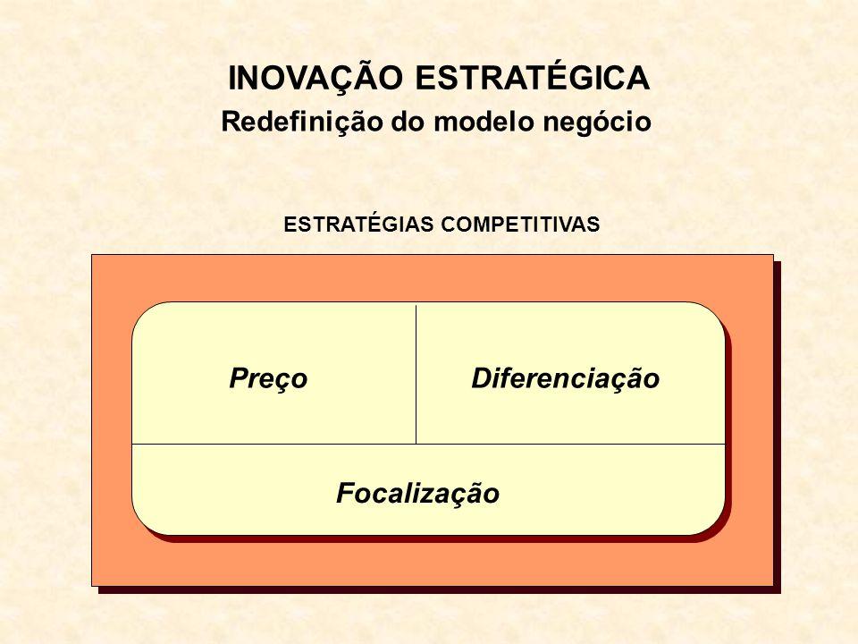 Redefinição do modelo negócio ESTRATÉGIAS COMPETITIVAS