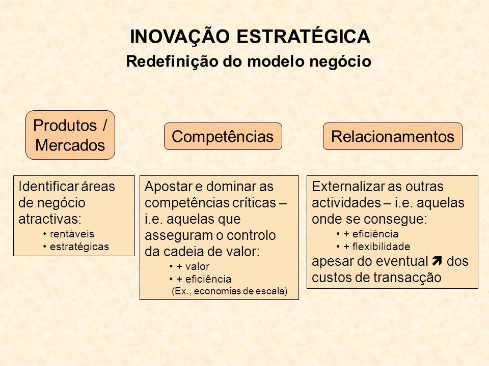 Redefinição do modelo negócio