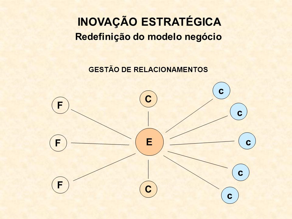 Redefinição do modelo negócio GESTÃO DE RELACIONAMENTOS