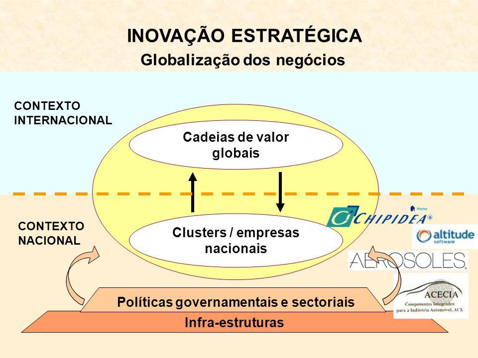 Globalização dos negócios