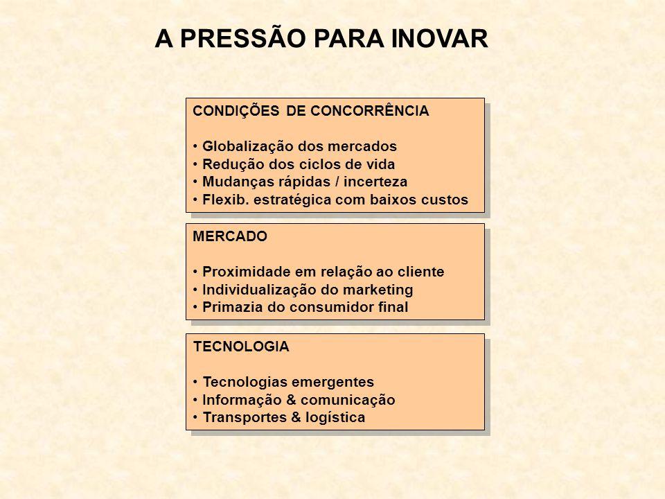 A PRESSÃO PARA INOVAR CONDIÇÕES DE CONCORRÊNCIA