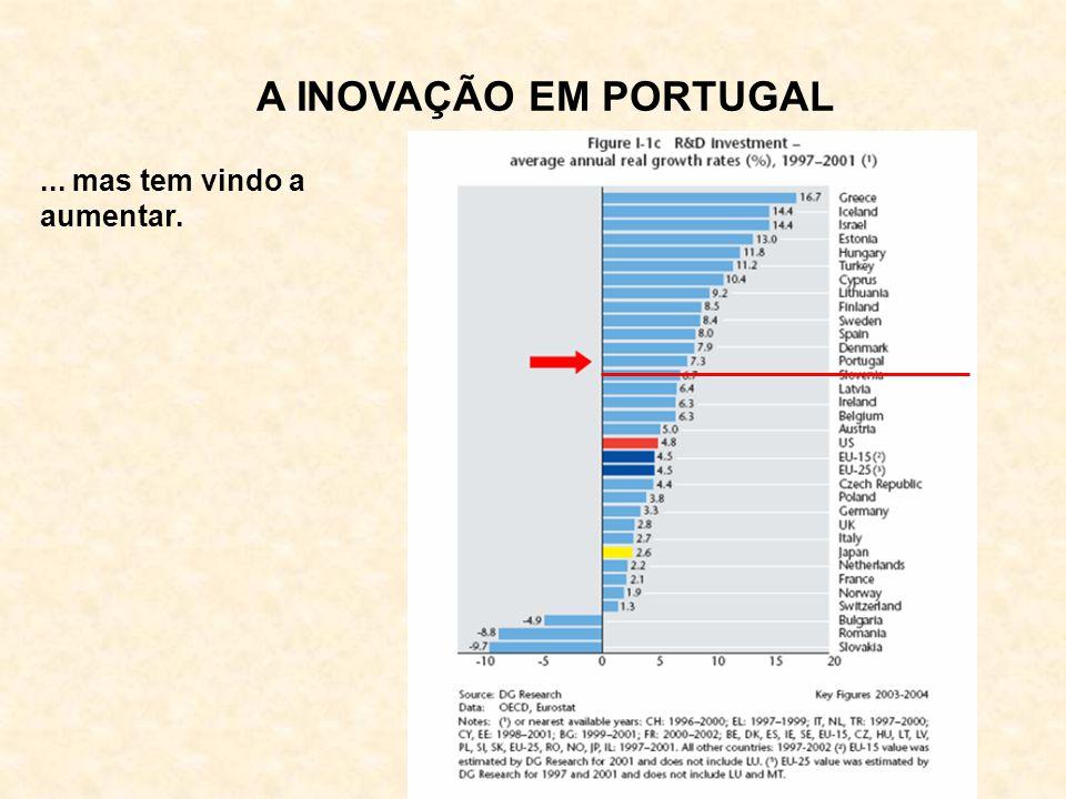 A INOVAÇÃO EM PORTUGAL ... mas tem vindo a aumentar.