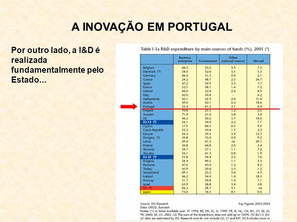 A INOVAÇÃO EM PORTUGAL Por outro lado, a I&D é realizada fundamentalmente pelo Estado...
