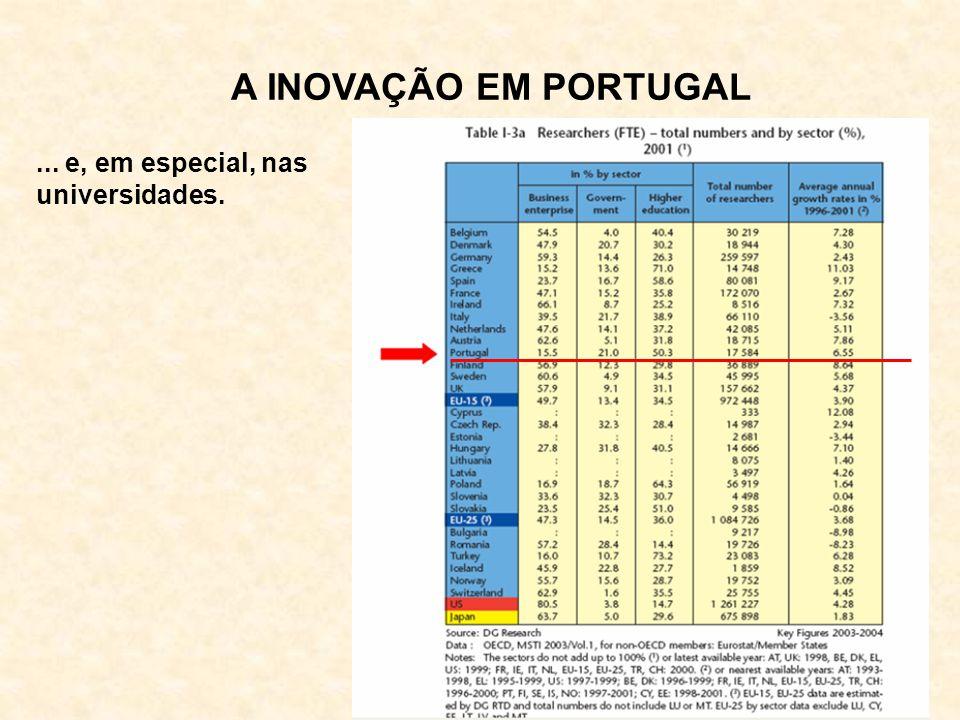 A INOVAÇÃO EM PORTUGAL ... e, em especial, nas universidades.