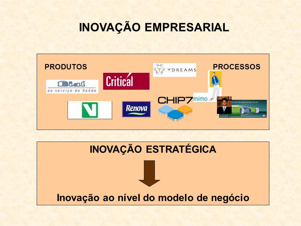 Inovação ao nível do modelo de negócio