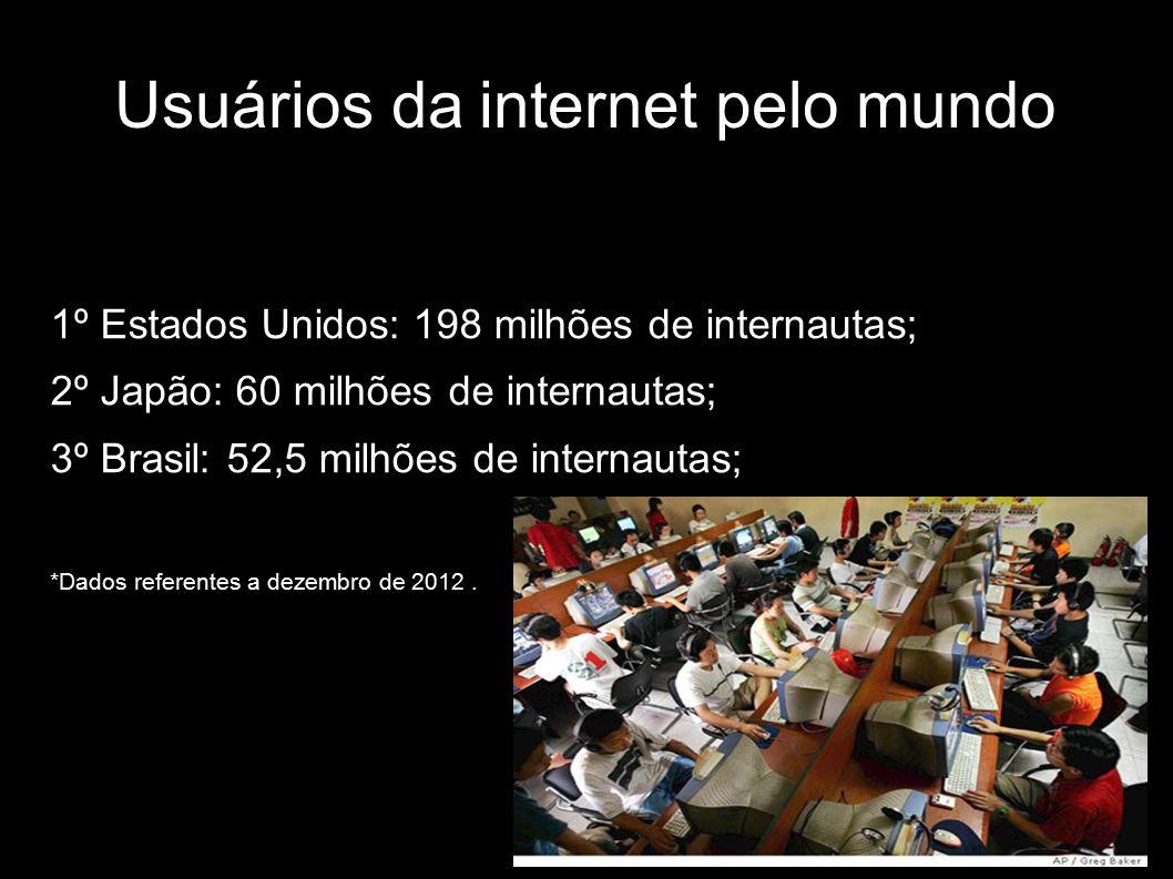 Usuários da internet pelo mundo