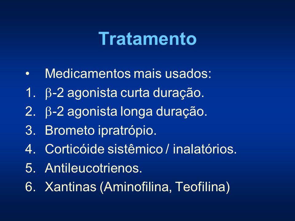 Tratamento Medicamentos mais usados: -2 agonista curta duração.