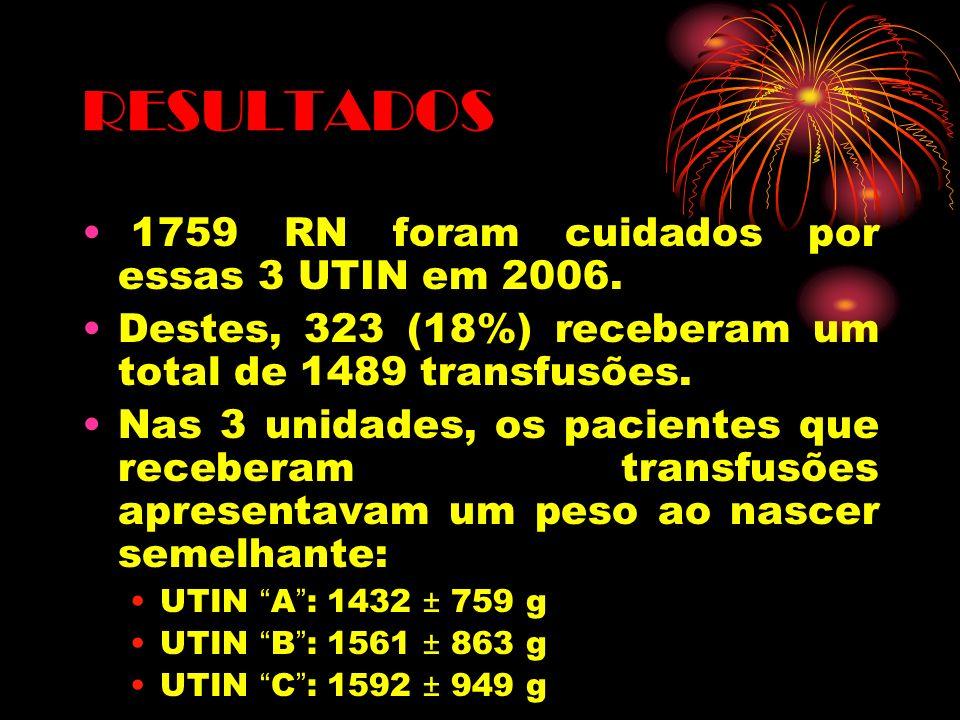 RESULTADOS 1759 RN foram cuidados por essas 3 UTIN em 2006.