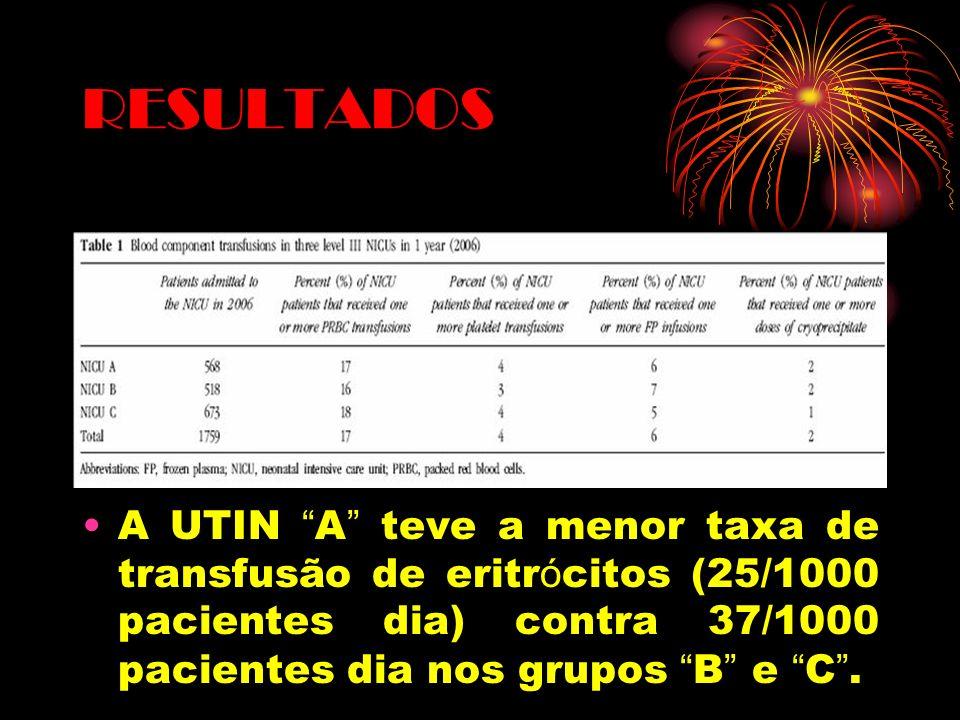 RESULTADOS A UTIN A teve a menor taxa de transfusão de eritrócitos (25/1000 pacientes dia) contra 37/1000 pacientes dia nos grupos B e C .