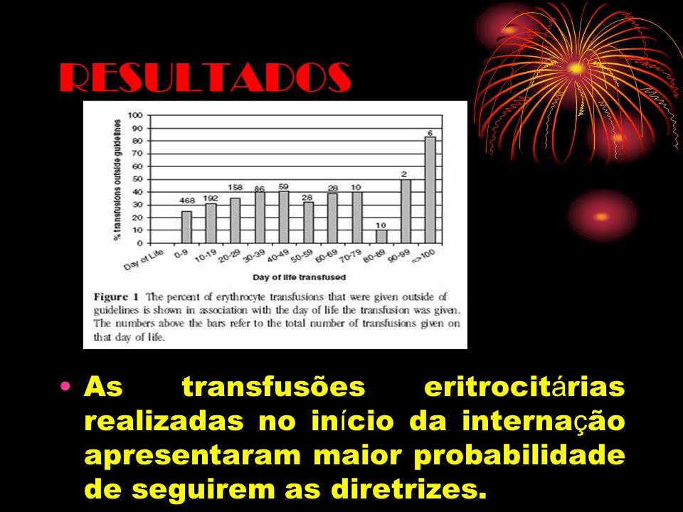 RESULTADOS As transfusões eritrocitárias realizadas no início da internação apresentaram maior probabilidade de seguirem as diretrizes.