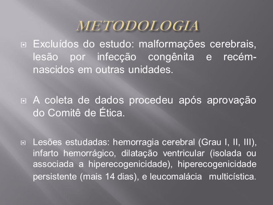 METODOLOGIA Excluídos do estudo: malformações cerebrais, lesão por infecção congênita e recém- nascidos em outras unidades.