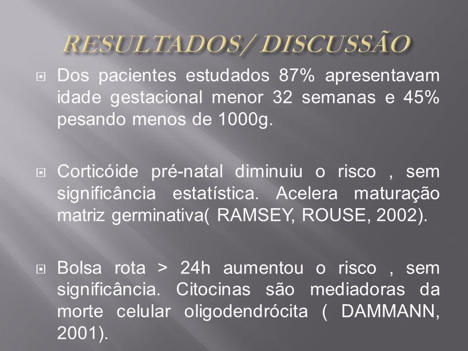 RESULTADOS/ DISCUSSÃO