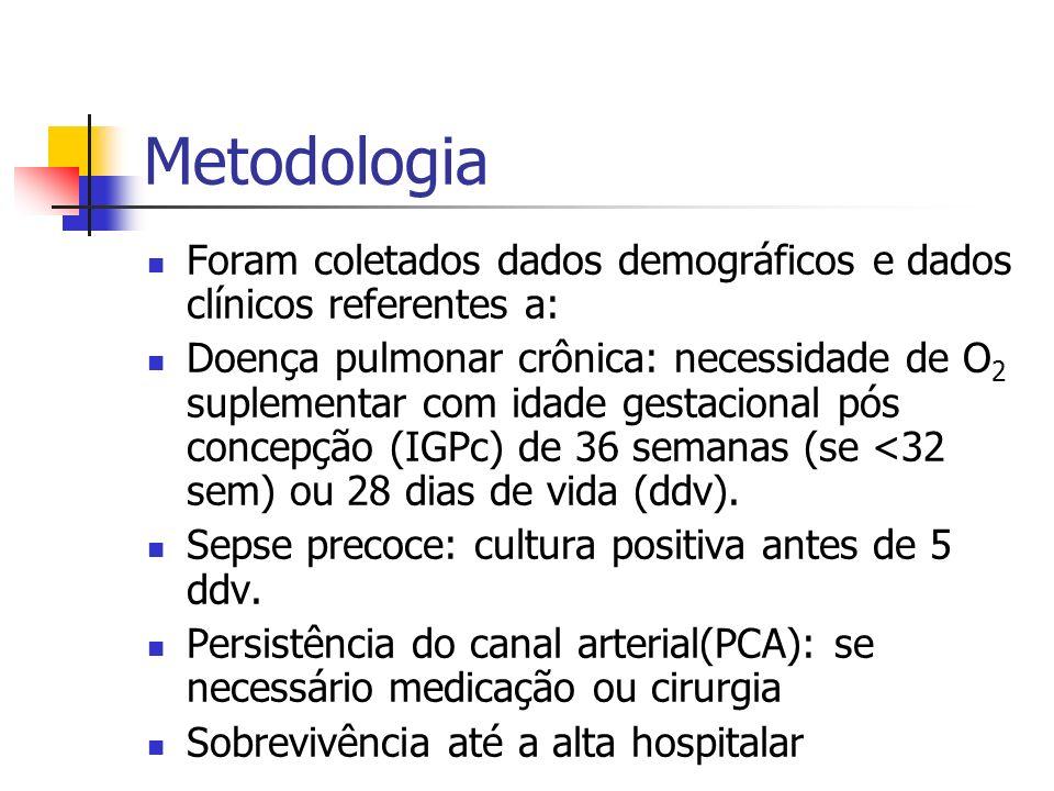 Metodologia Foram coletados dados demográficos e dados clínicos referentes a: