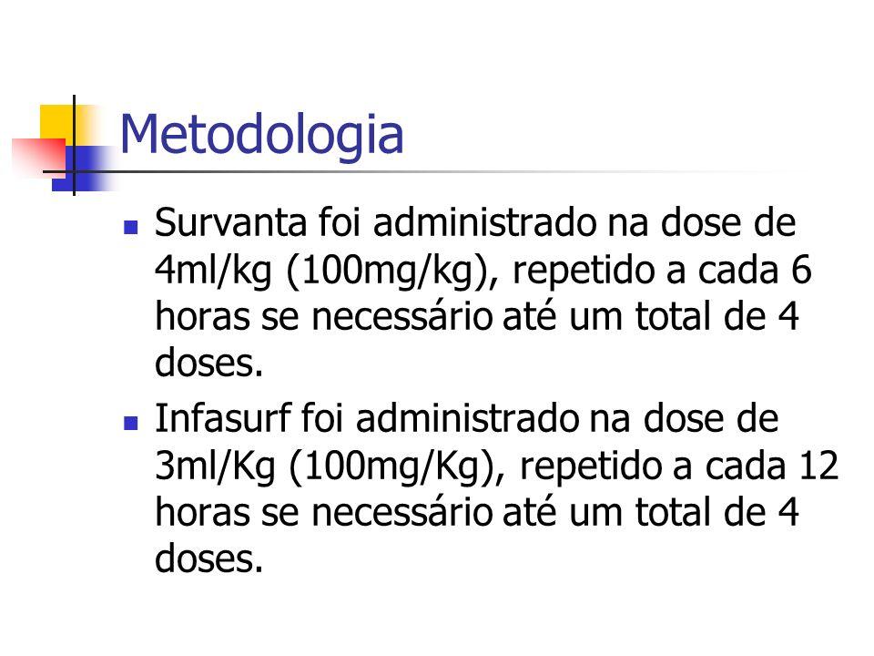 Metodologia Survanta foi administrado na dose de 4ml/kg (100mg/kg), repetido a cada 6 horas se necessário até um total de 4 doses.