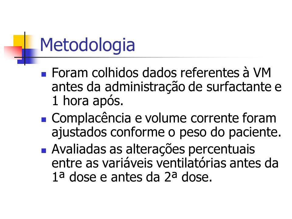 Metodologia Foram colhidos dados referentes à VM antes da administração de surfactante e 1 hora após.