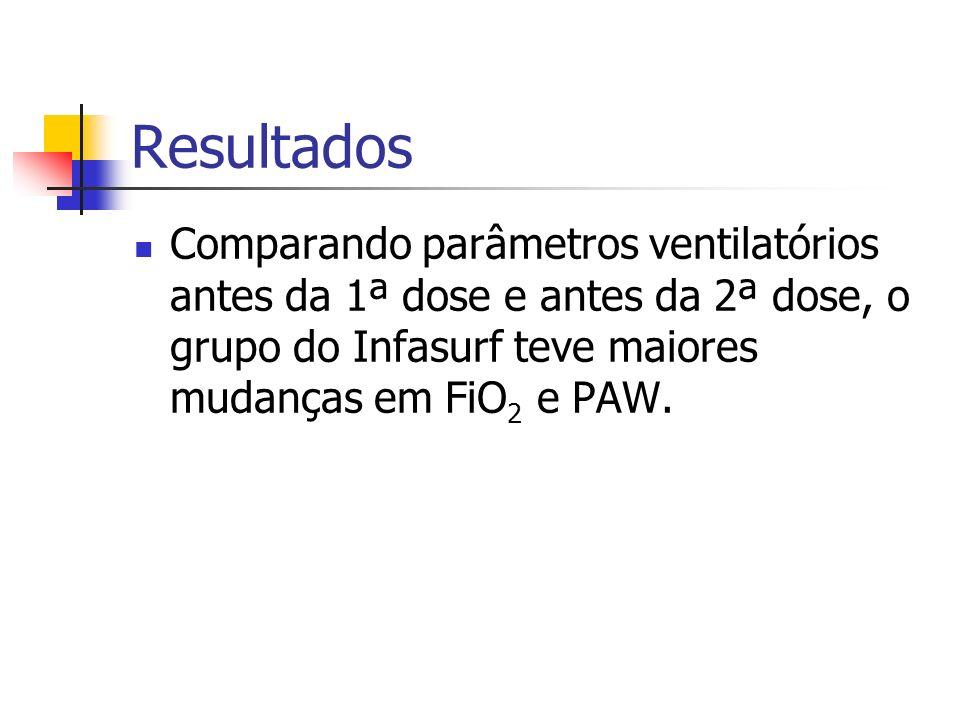 Resultados Comparando parâmetros ventilatórios antes da 1ª dose e antes da 2ª dose, o grupo do Infasurf teve maiores mudanças em FiO2 e PAW.
