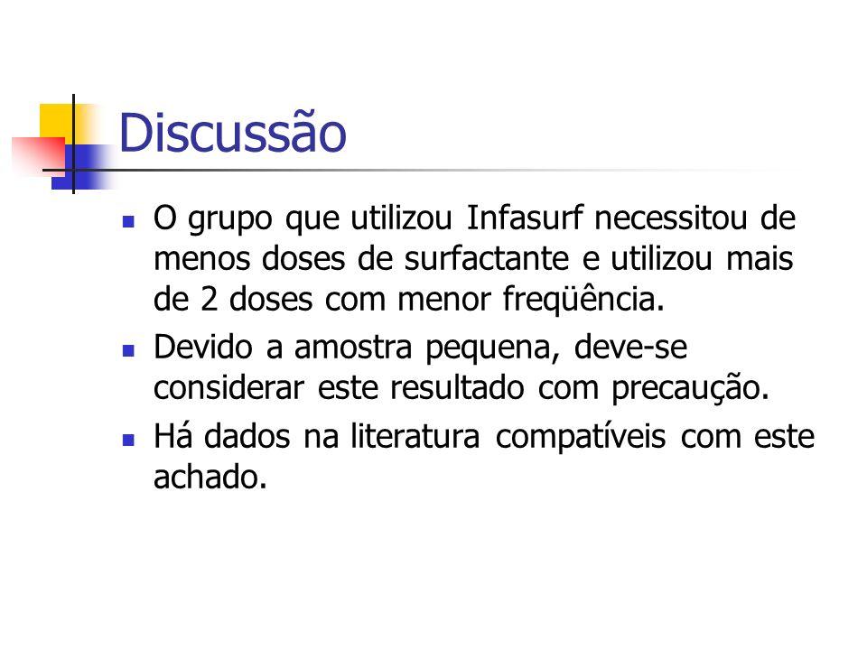 Discussão O grupo que utilizou Infasurf necessitou de menos doses de surfactante e utilizou mais de 2 doses com menor freqüência.