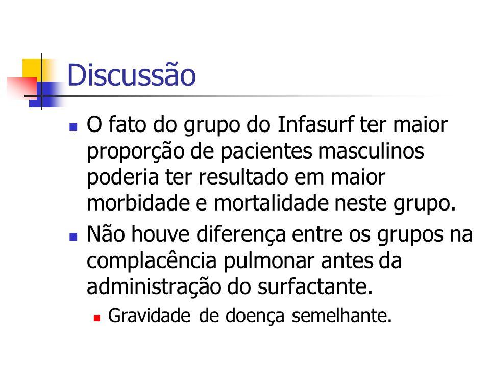 Discussão O fato do grupo do Infasurf ter maior proporção de pacientes masculinos poderia ter resultado em maior morbidade e mortalidade neste grupo.
