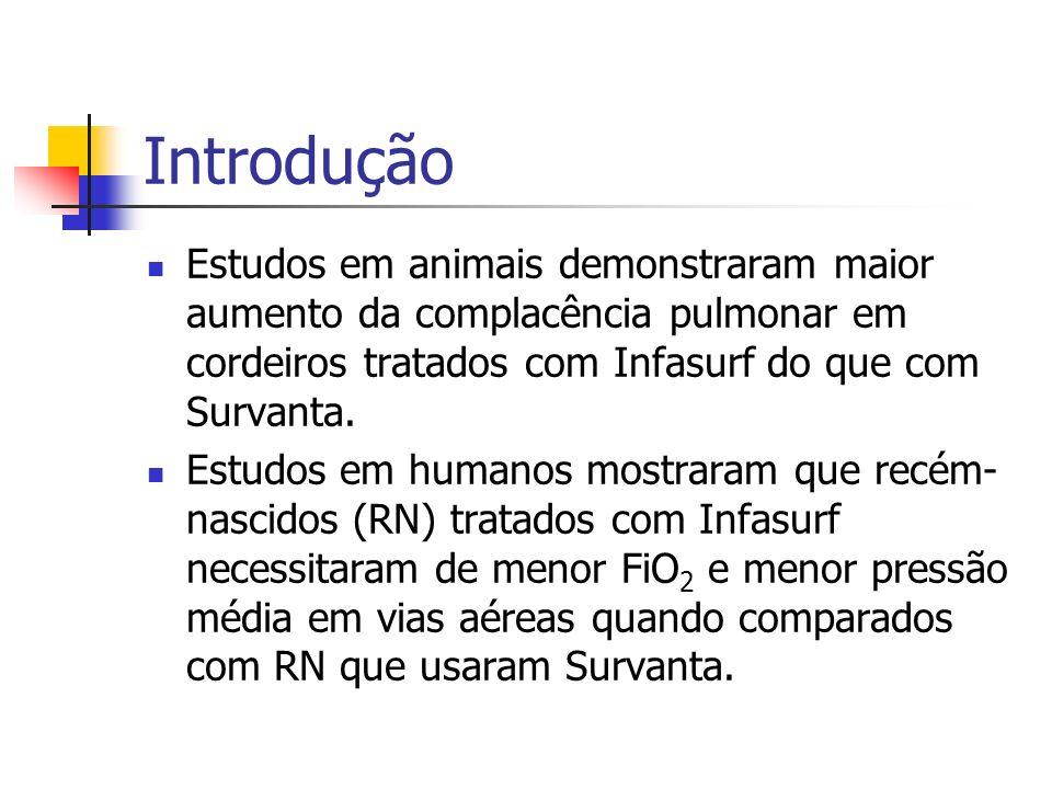 Introdução Estudos em animais demonstraram maior aumento da complacência pulmonar em cordeiros tratados com Infasurf do que com Survanta.