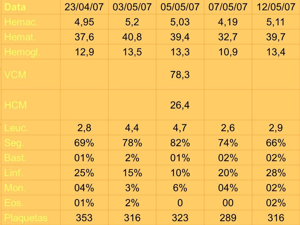 Data 23/04/07. 03/05/07. 05/05/07. 07/05/07. 12/05/07. Hemac. 4,95. 5,2. 5,03. 4,19. 5,11.