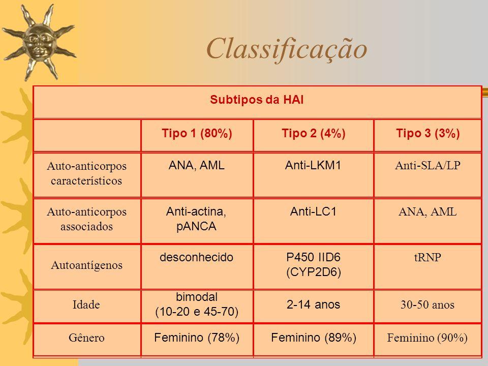 Classificação Subtipos da HAI Tipo 1 (80%) Tipo 2 (4%) Tipo 3 (3%)