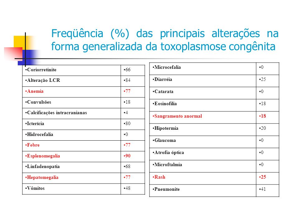 Freqüência (%) das principais alterações na forma generalizada da toxoplasmose congênita