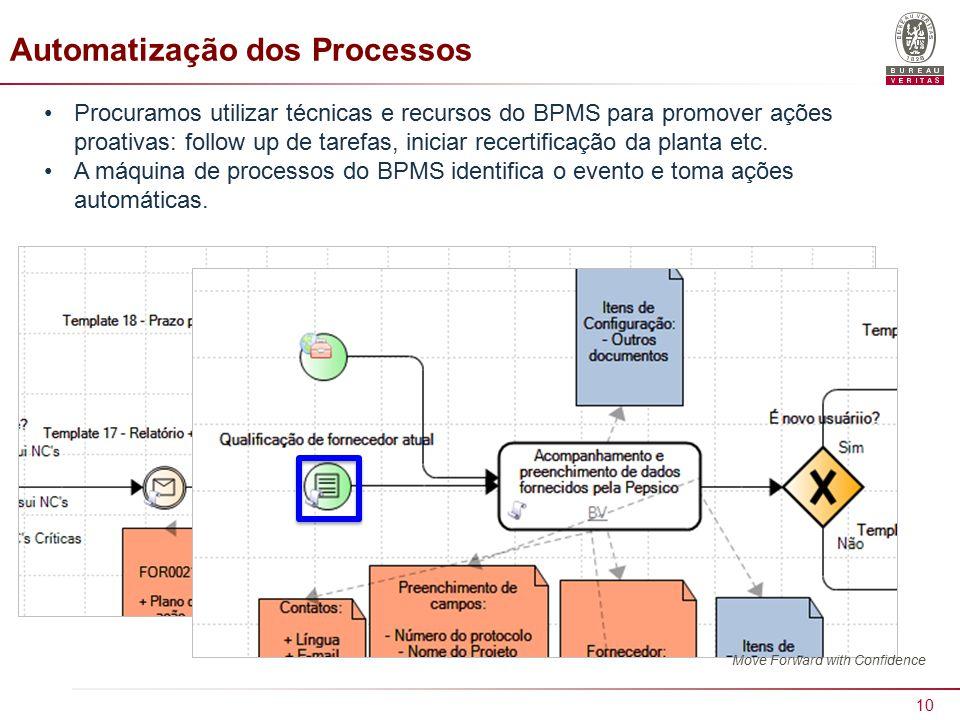 Automatização dos Processos