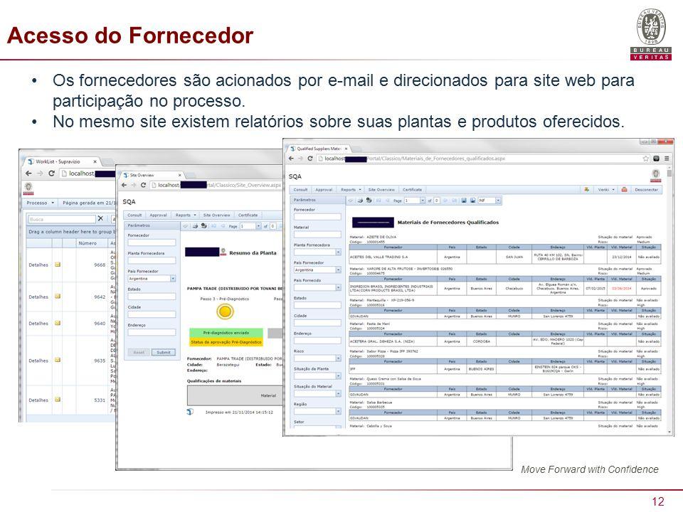Acesso do Fornecedor Os fornecedores são acionados por e-mail e direcionados para site web para participação no processo.