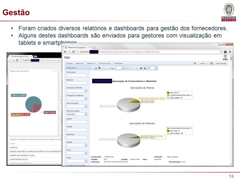 Gestão Foram criados diversos relatórios e dashboards para gestão dos fornecedores.