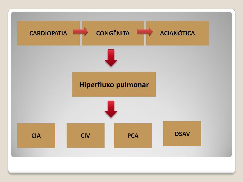 CARDIOPATIA CONGÊNITA ACIANÓTICA Hiperfluxo pulmonar DSAV CIA CIV PCA