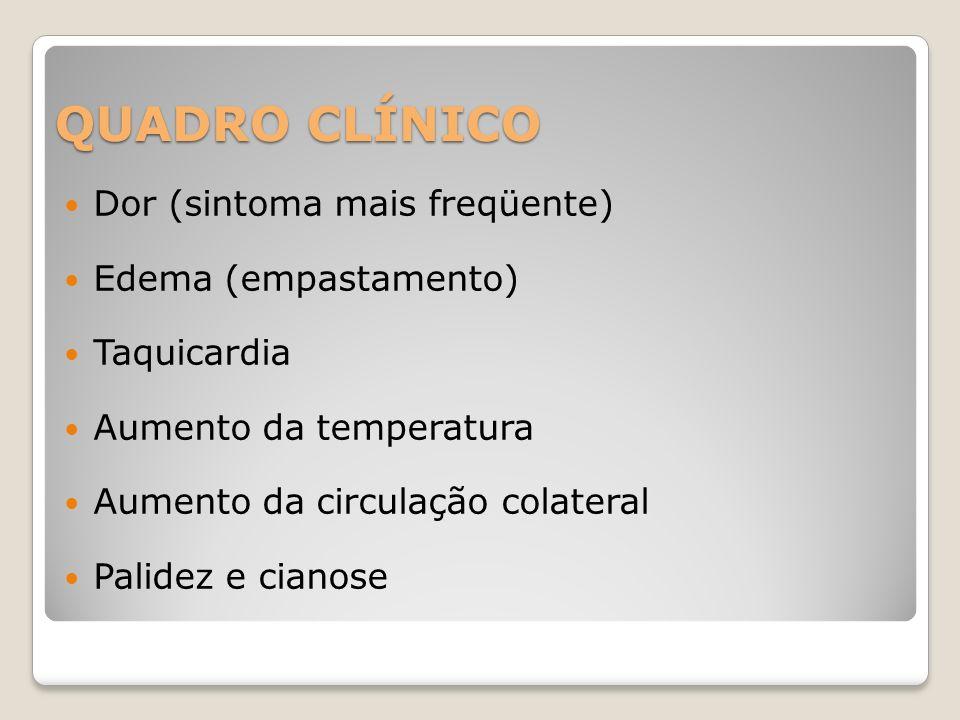 QUADRO CLÍNICO Dor (sintoma mais freqüente) Edema (empastamento)