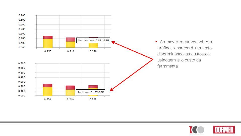 Ao mover o cursos sobre o gráfico, aparecerá um texto discriminando os custos de usinagem e o custo da ferramenta