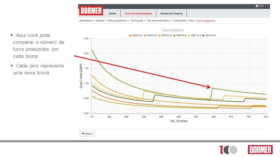 Aqui você pode comparar o número de furos produzidos por cada broca