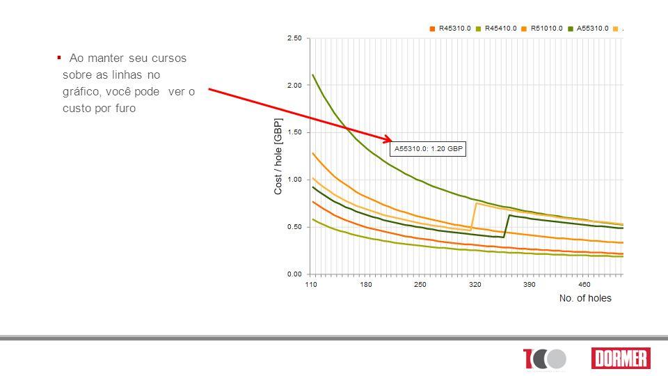 Ao manter seu cursos sobre as linhas no gráfico, você pode ver o custo por furo