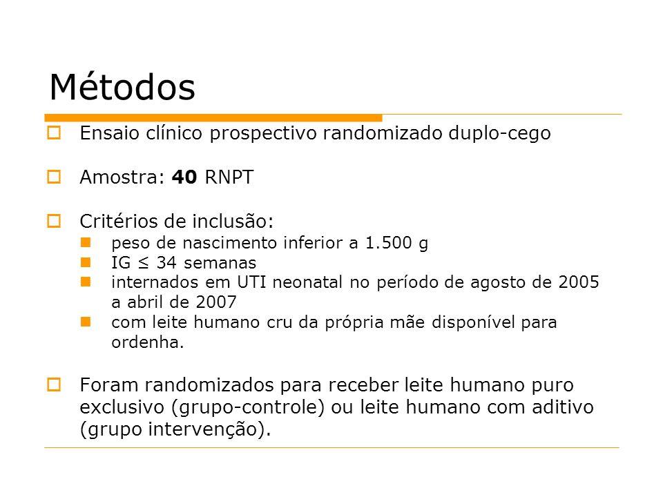 Métodos Ensaio clínico prospectivo randomizado duplo-cego