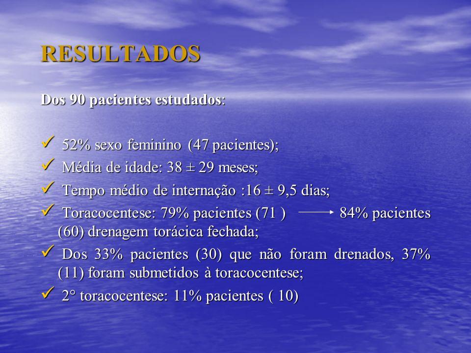 RESULTADOS Dos 90 pacientes estudados: