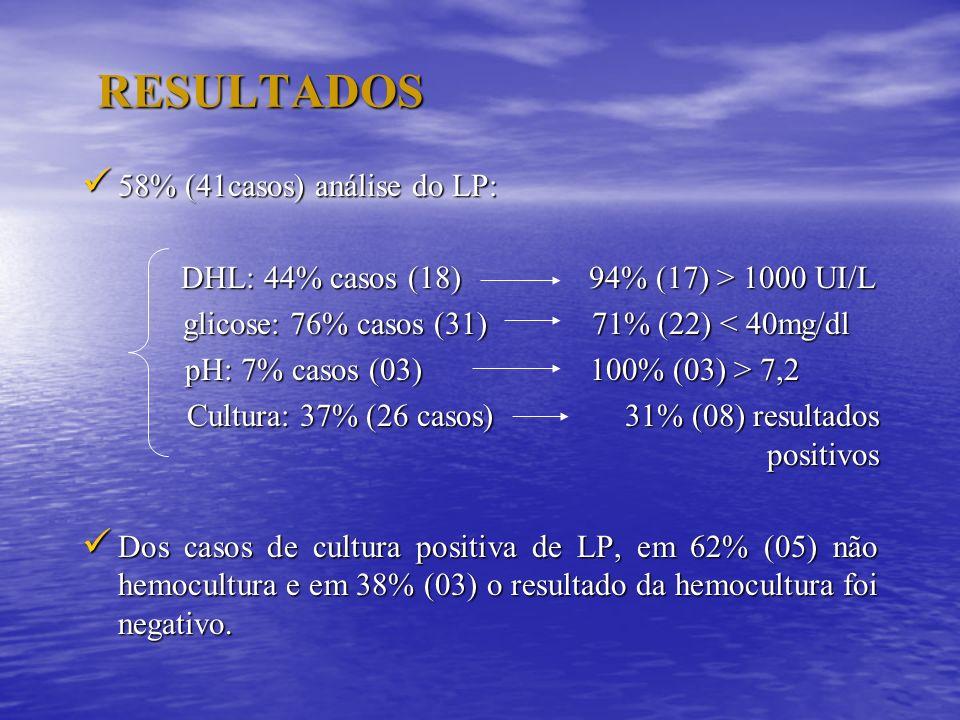 RESULTADOS 58% (41casos) análise do LP: