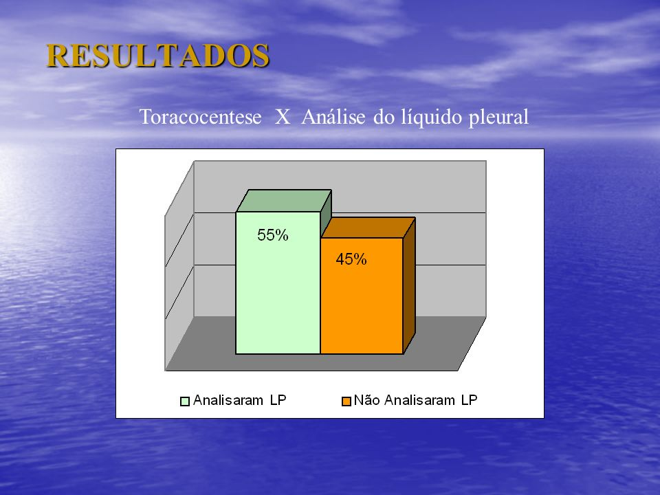 RESULTADOS Toracocentese X Análise do líquido pleural