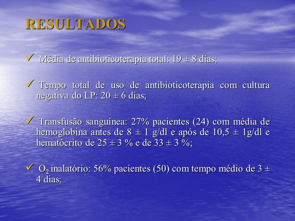 RESULTADOS Média de antibioticoterapia total: 19 ± 8 dias;