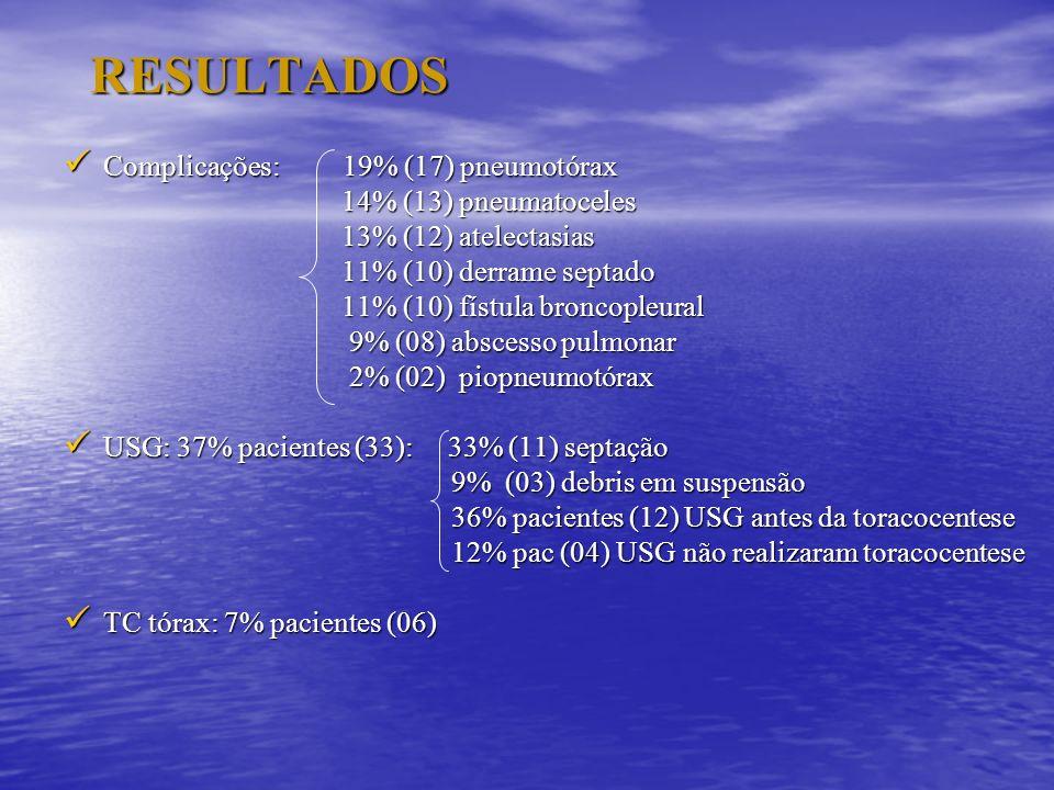 RESULTADOS Complicações: 19% (17) pneumotórax 14% (13) pneumatoceles