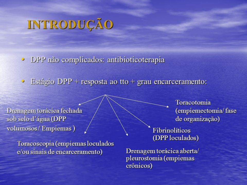 INTRODUÇÃO DPP não complicados: antibioticoterapia