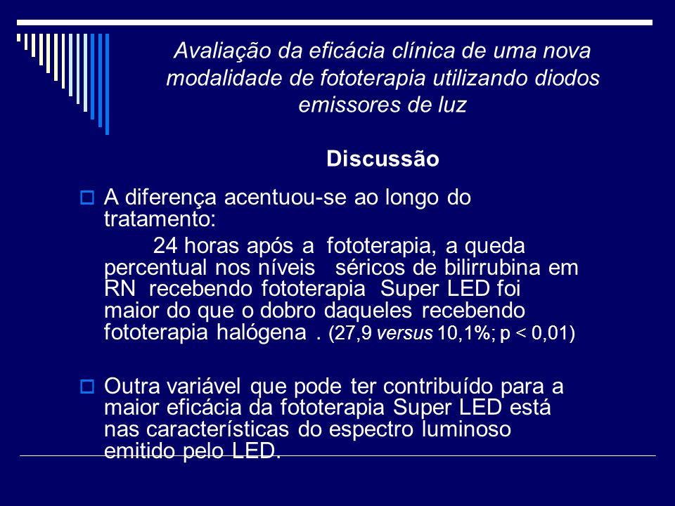 Avaliação da eficácia clínica de uma nova modalidade de fototerapia utilizando diodos emissores de luz Discussão