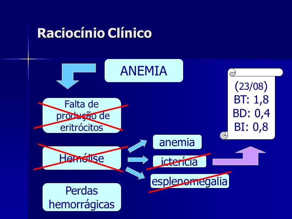 Raciocínio Clínico ANEMIA (23/08) BT: 1,8 BD: 0,4 BI: 0,8 anemia